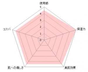 アヤナスクリームチャート
