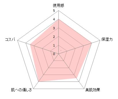 dプロローションチャート