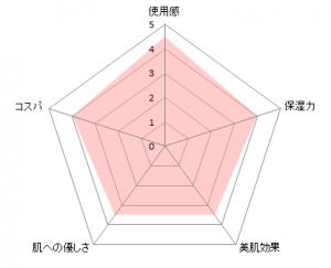 米肌チャート