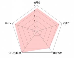 ヒフミドローションチャート