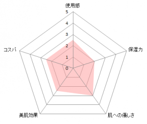 キュレルUVミルク図
