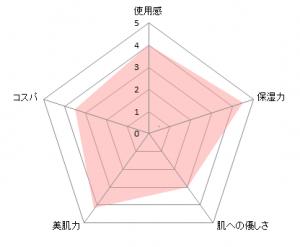 SK-2アイクリームチャート