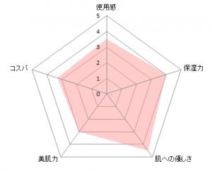 dプロアイクリームチャート