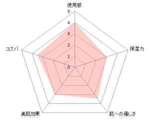 ノブUVミルク図