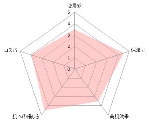NOVⅢチャート