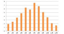 UVインデックスグラフ