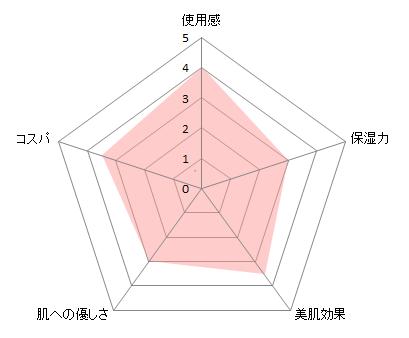 IBUKIチャート