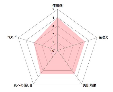 QuSomeローションチャート