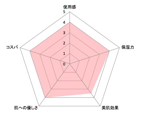 ピュアリクレンジングチャート