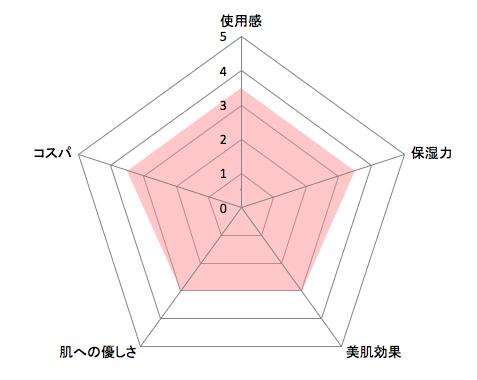 フローフシアイクリームチャート