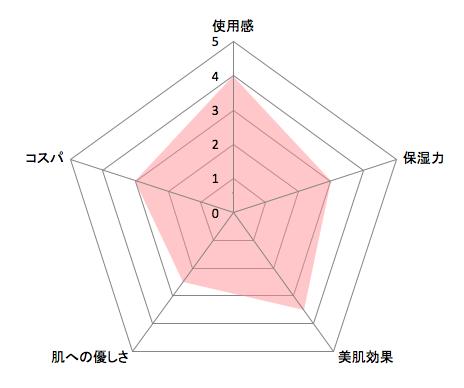 PLAYLISTスムージングチャート