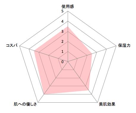 SHIRO酒かす化粧水チャート