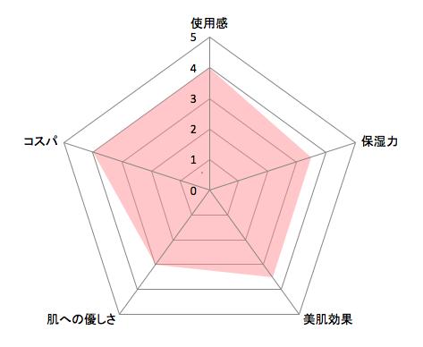 アクアレーベル青チャート