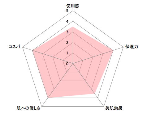 ミノンぷるぷるリペアジェルパックチャート